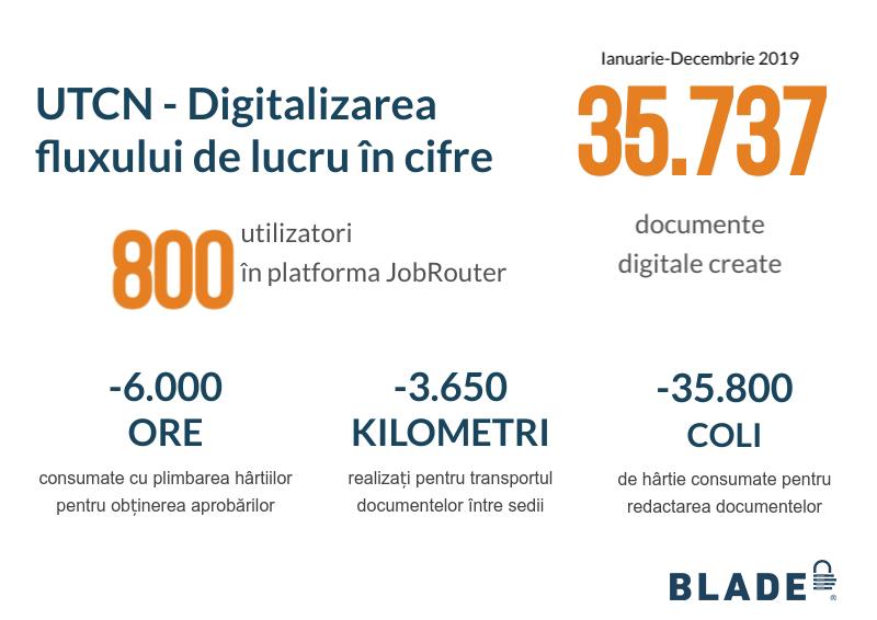 digitalizare blade solutions